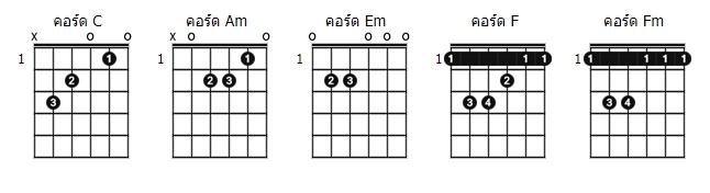 คอร์ดเพลง หนุ่มโคราช - 1ST x มาลี สวยมาก x NA (คอร์ด ง่ายๆ)
